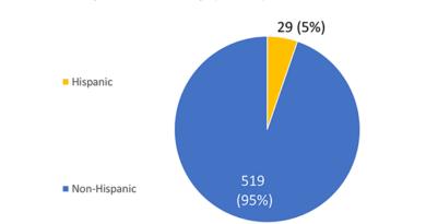 Murders Of Hsu Students Of Color El Leñador