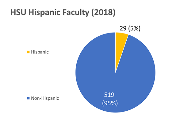 Humboldt State University's Hispanic/Latinx faculty total: 29 out of 548
